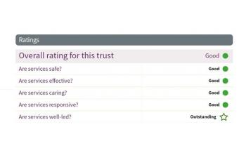 Mersey Care CQC summary containting text: Overall rating for this trust: Good, Are services safe? Good; Are services effective? Good; Are services caring? Good; Are services responsive? Good; Are services well led? Outstanding